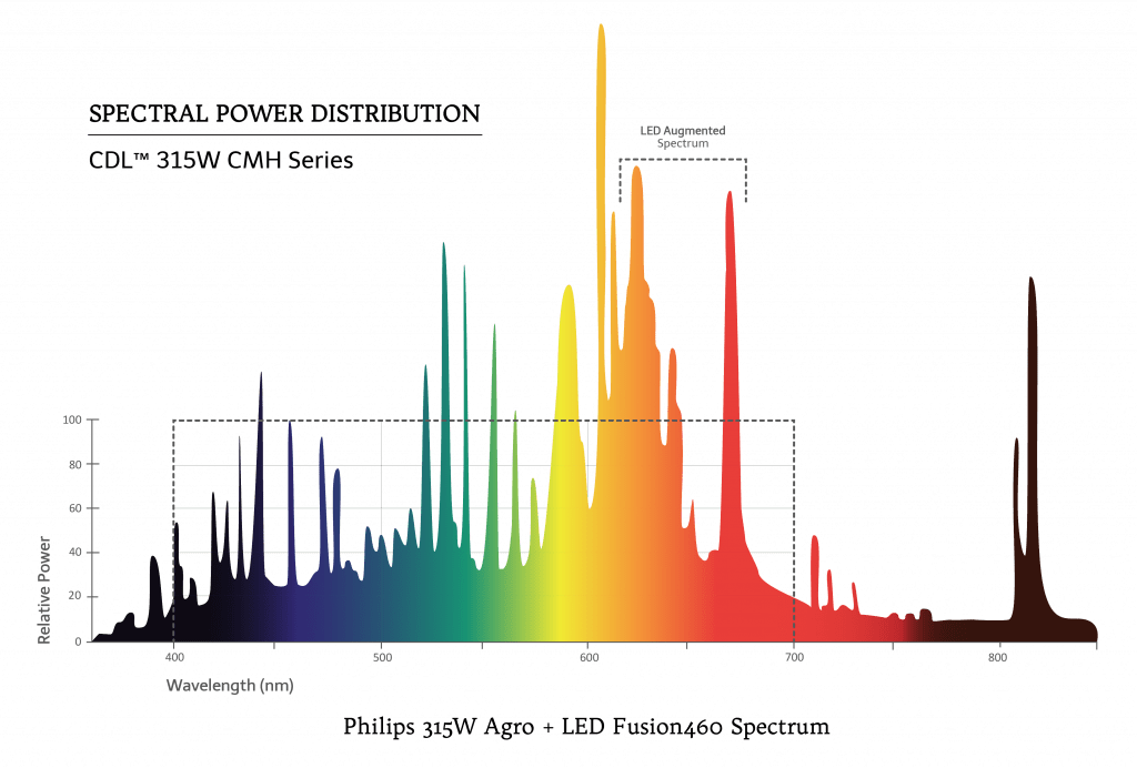 BLI 315W LED FUSION460 Spectrum Graph