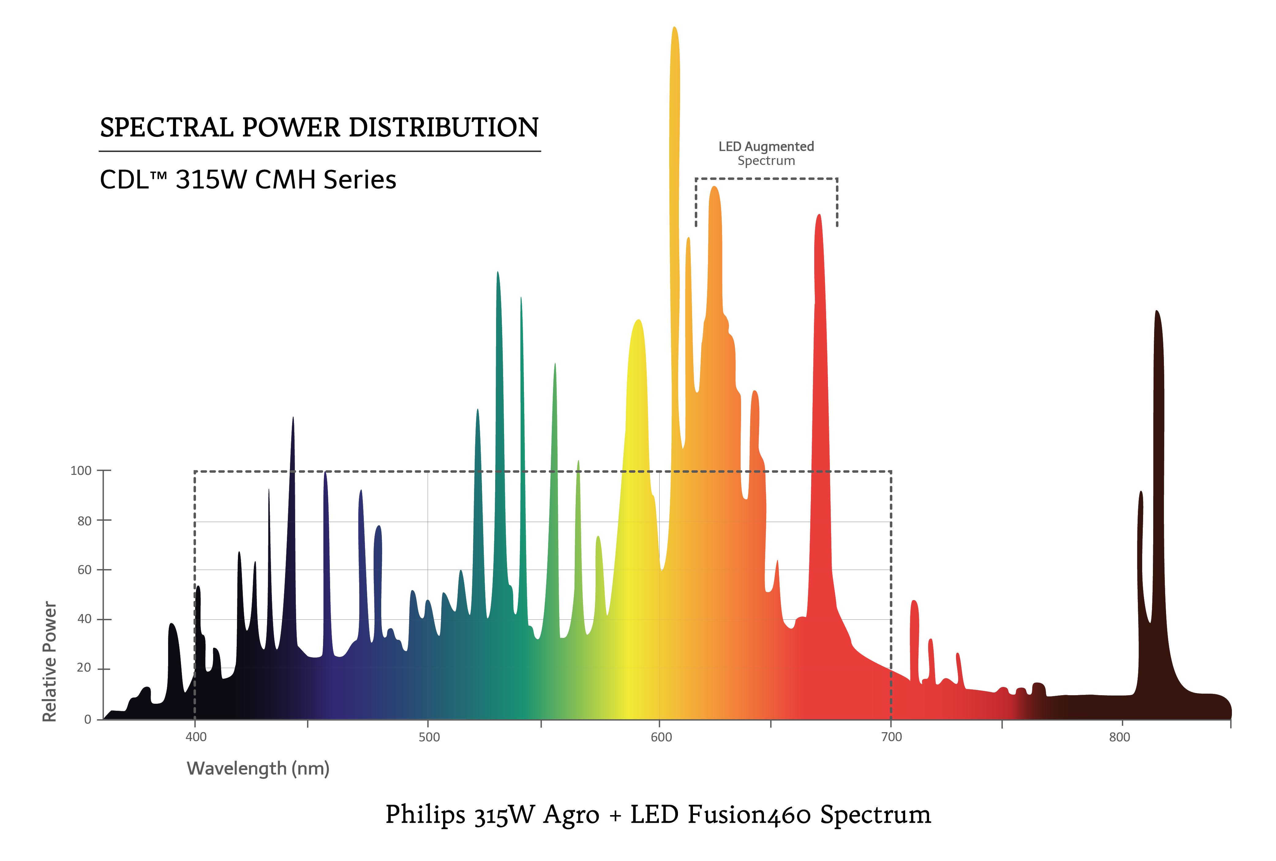 315W Agro+LED Fusion460 wht BG Spectrum Graph