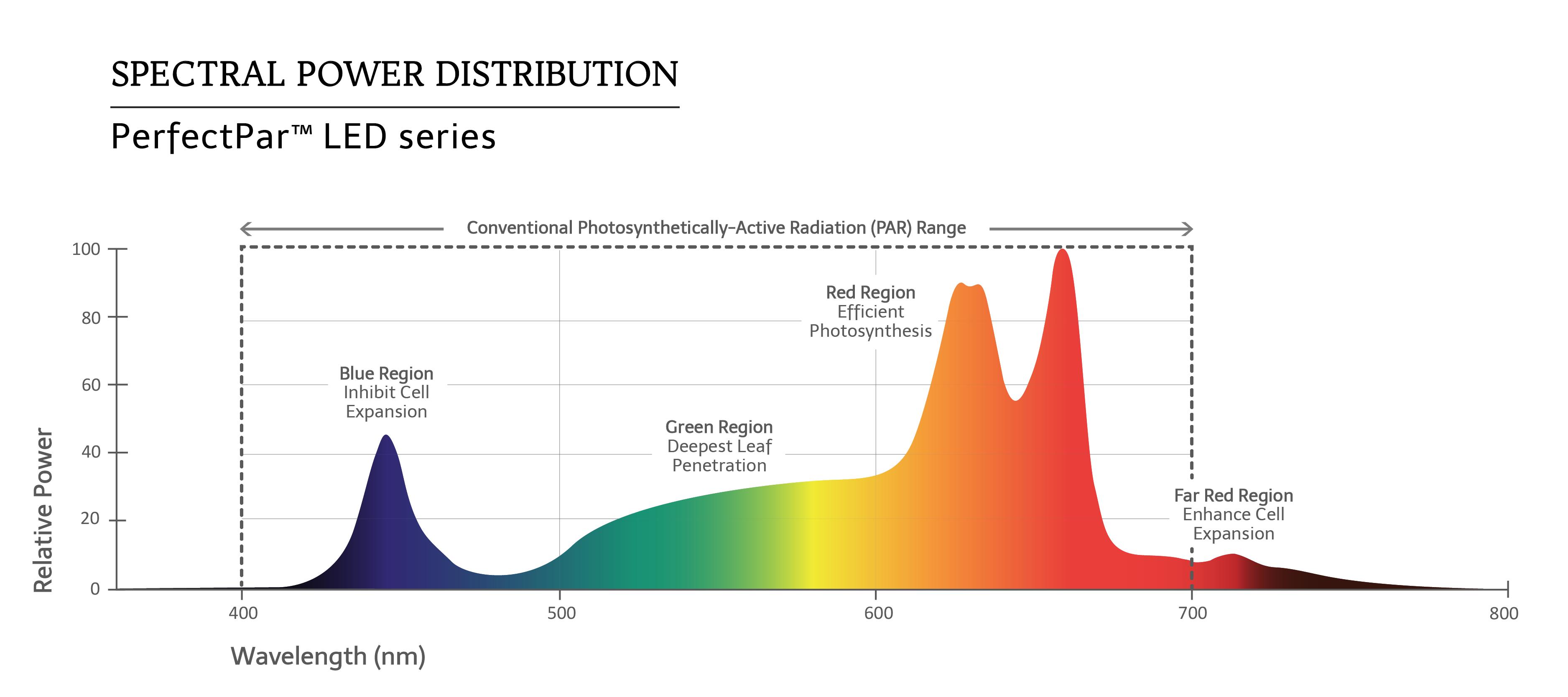 BLI PerfectPar 165W, BLI PerfectPar 330W, BLI PerfectPar 650W Spectrum Graph