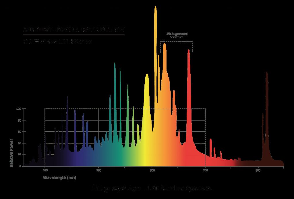 Slimline 315W CDL+LED Agro Spectrum Graph