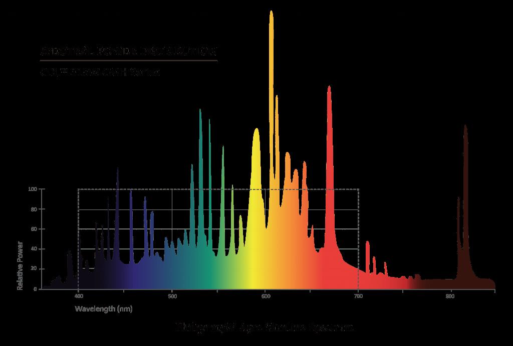 Slimline 315W CDL Agro Spectrum Graph