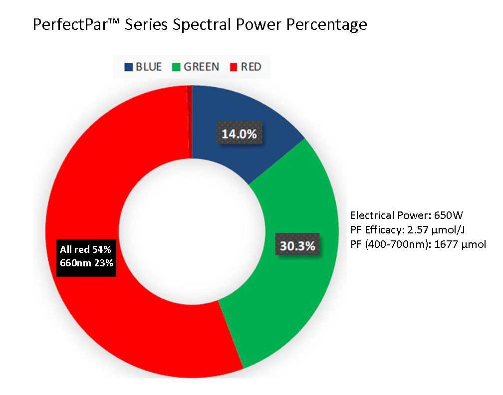 spectral power distribution chart